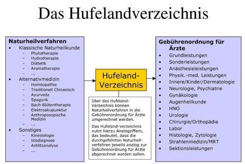 Funktionsweise des Hufelandverzeichnis